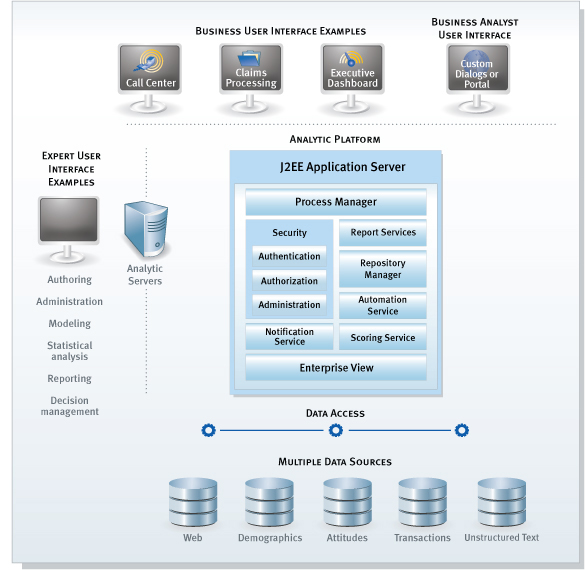IBM SPSS Collaboration and Deployment Services